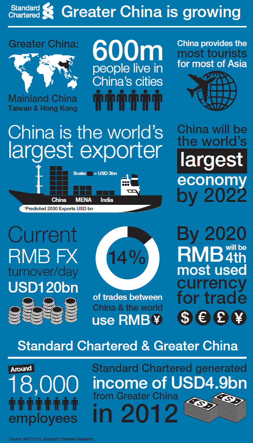 InfoGraphics – Greater China Is Growing!