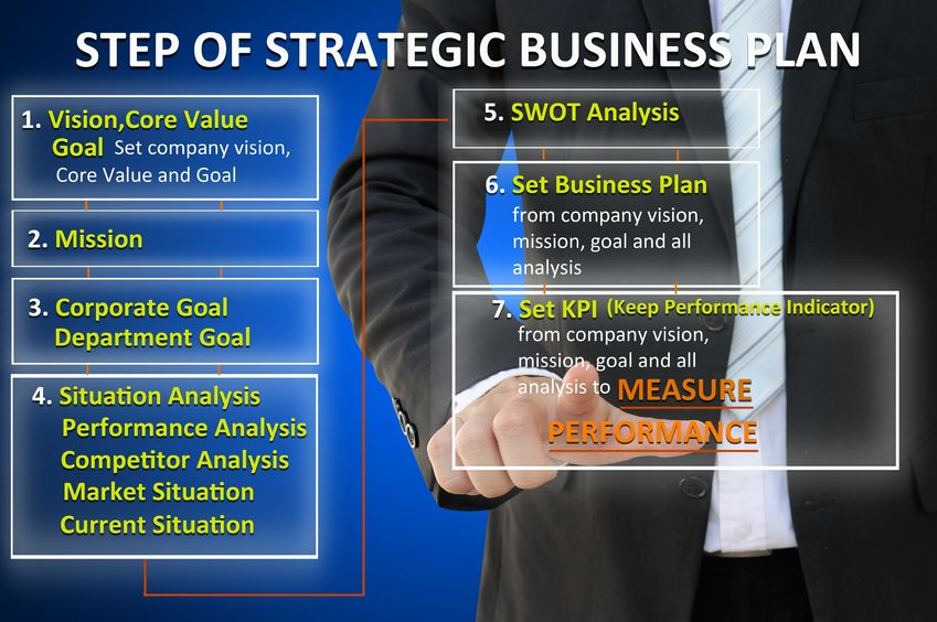 How to Use Strategic Planning and KPIs to Achieve Business Success