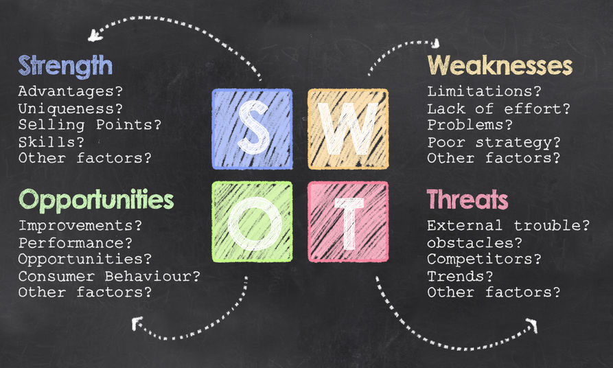 everything you need to know about swot analysis