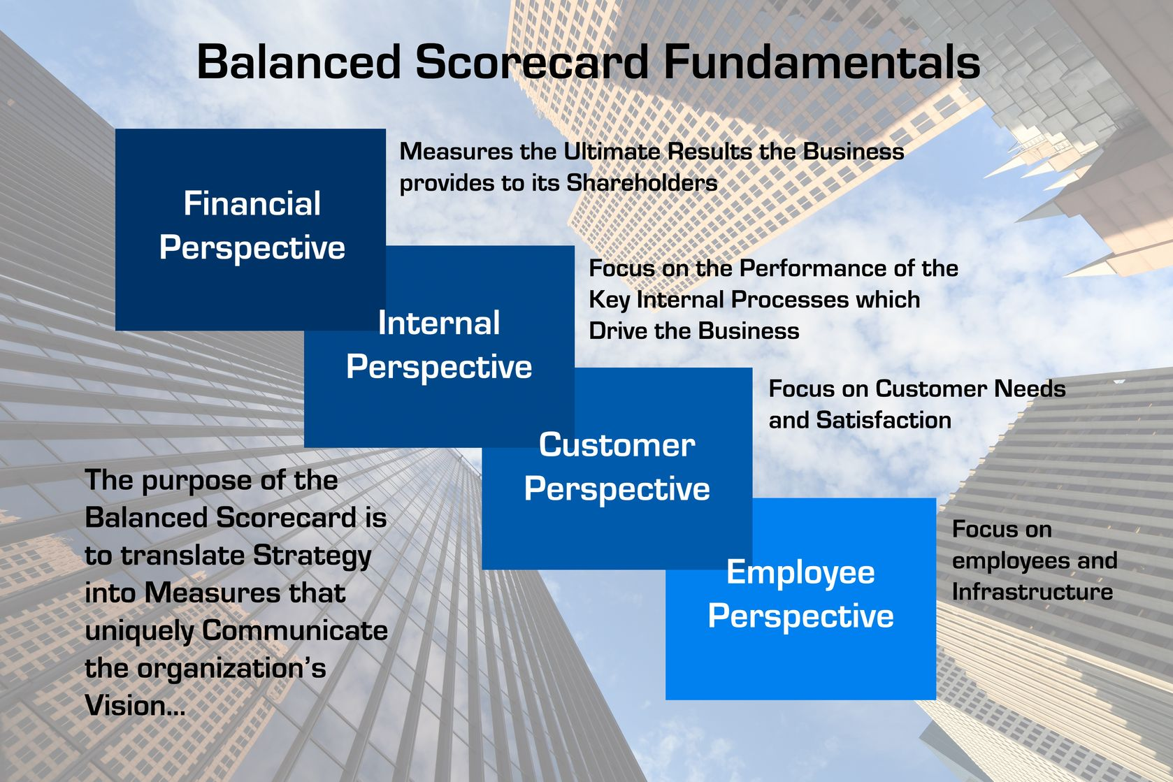 Free 17 Balanced Scorecard Examples and Templates
