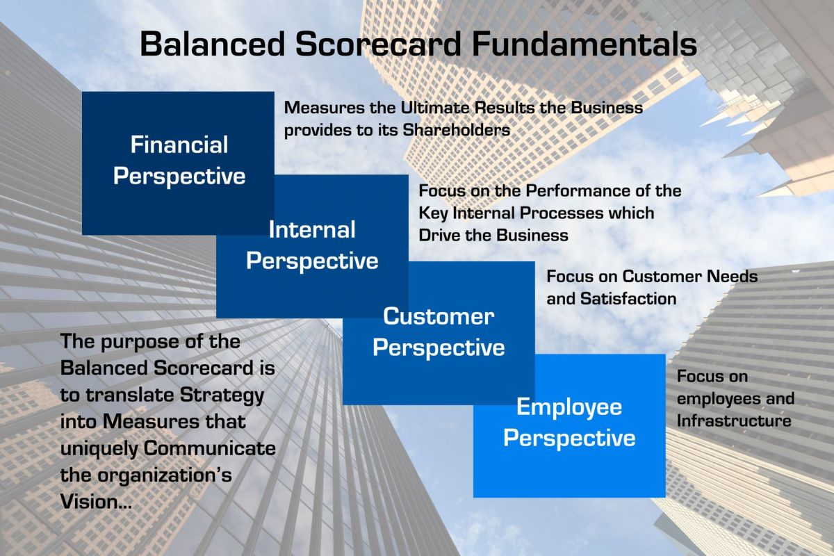 management accounting systems a balanced scorecard Review of management accounting research pp 214-239 | cite as  of new  measurement systems such as balanced scorecard (bsc), performance prism,.