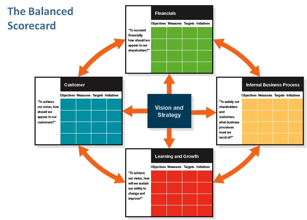 balanced scorecard icon images usseekcom