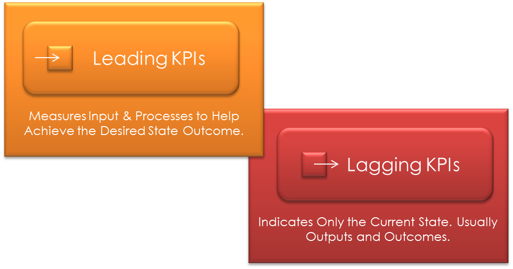 Leading and Lagging KPIs